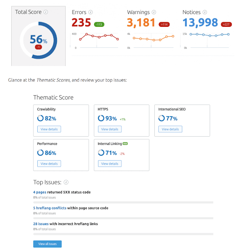 Local SEO SEMrush website audit